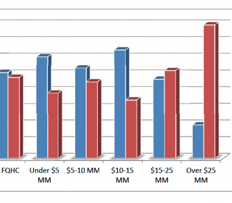 Chief Executive Officer Compensation in Federally‐Qualified Health Centers Highlights of the 2011 Edition
