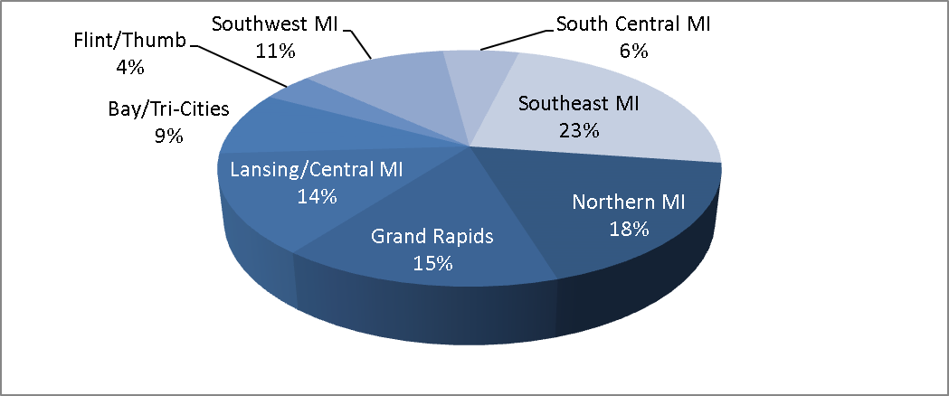 CIM Participants by Region