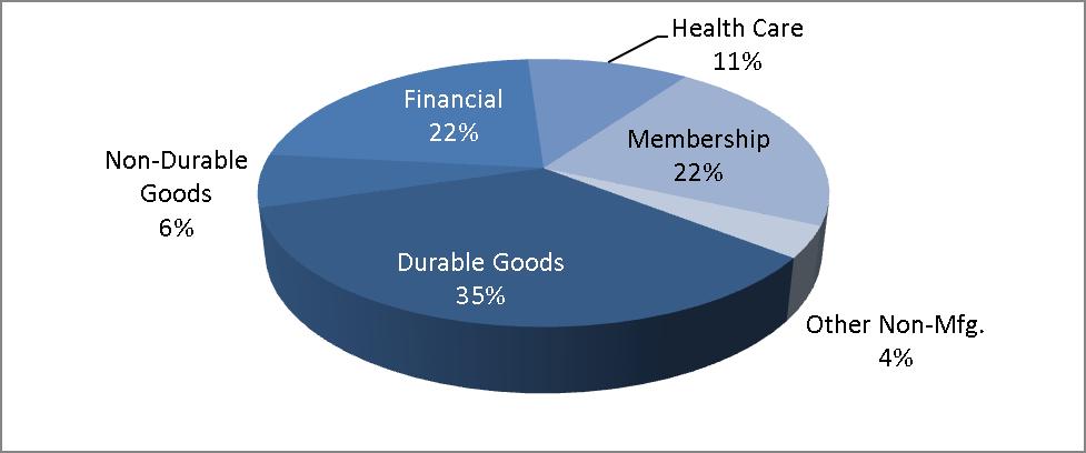 HW Industry Pie Chart