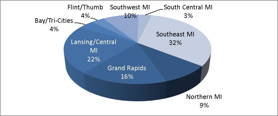 HW Region Pie Chart