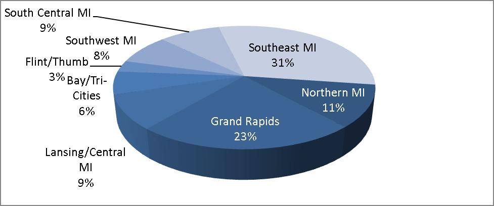 Polices Region Pie Chart