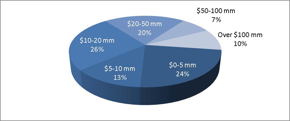 Policies Revenue Pie Chart