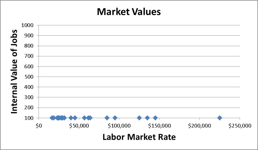 external value