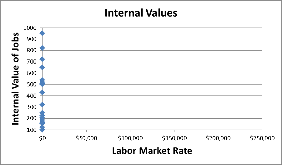 internal value graph