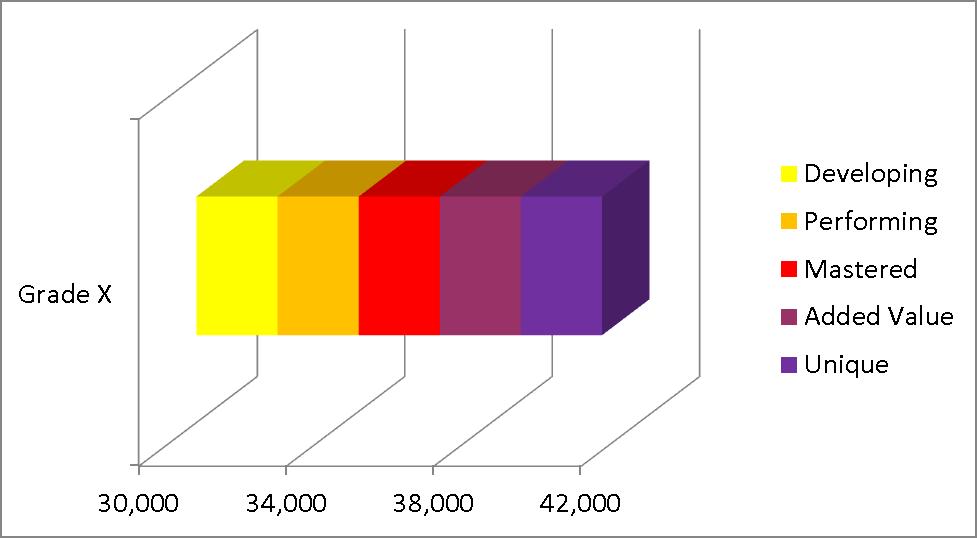 range sample