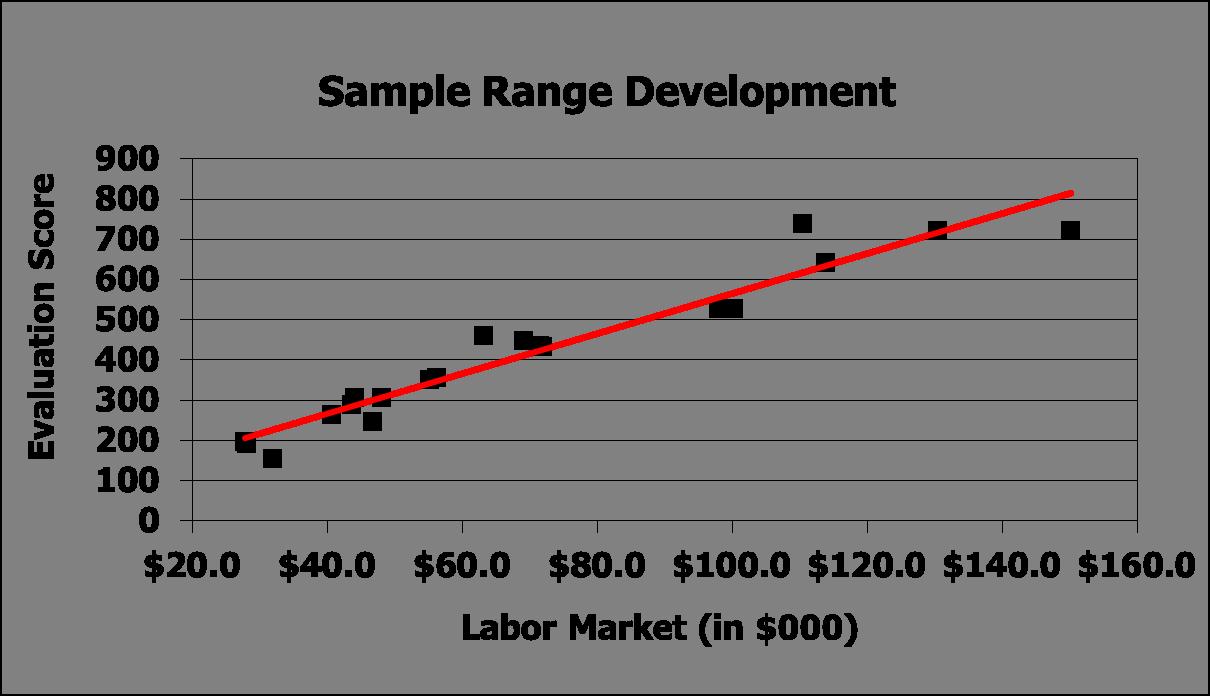 Sample Range Dev